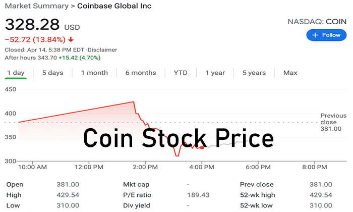 Coin Stock Price: Introduction to Coin Stock Price and Coin Stock Price Prediction
